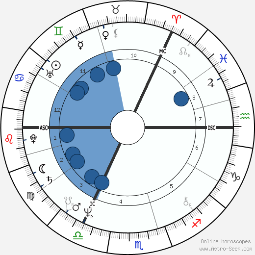 John Paul Young wikipedia, horoscope, astrology, instagram