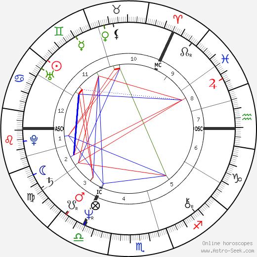 John Paul Young birth chart, John Paul Young astro natal horoscope, astrology