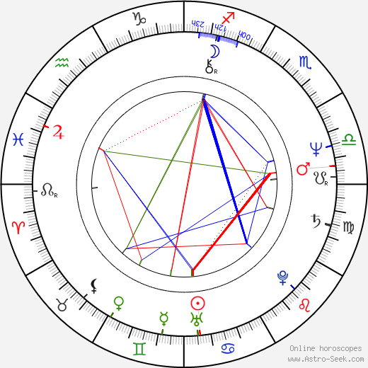 Jorma Uotinen birth chart, Jorma Uotinen astro natal horoscope, astrology
