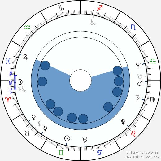 Kathy Baker wikipedia, horoscope, astrology, instagram