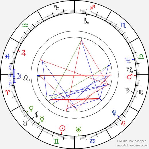 Kathy Baker astro natal birth chart, Kathy Baker horoscope, astrology