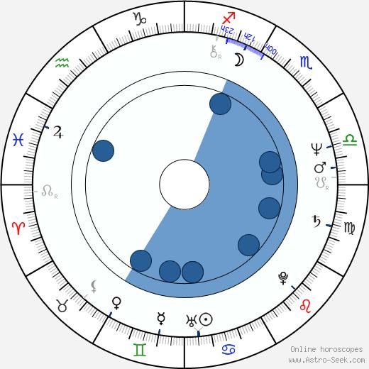 Ken Marshall wikipedia, horoscope, astrology, instagram