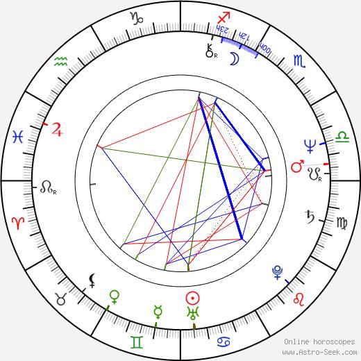 Ken Marshall astro natal birth chart, Ken Marshall horoscope, astrology
