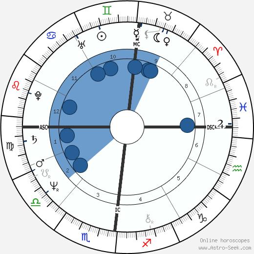 Klaus Eberhartinger wikipedia, horoscope, astrology, instagram
