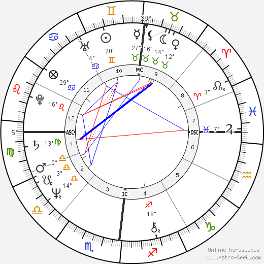 Klaus Eberhartinger birth chart, biography, wikipedia 2019, 2020