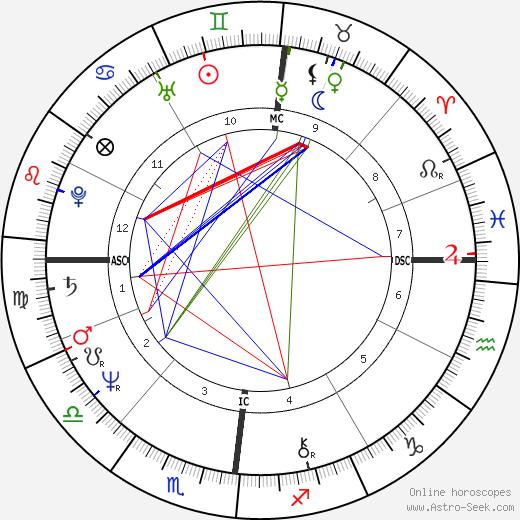 Klaus Eberhartinger astro natal birth chart, Klaus Eberhartinger horoscope, astrology
