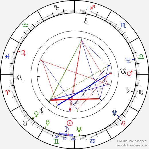 Lakshmi Mittal birth chart, Lakshmi Mittal astro natal horoscope, astrology