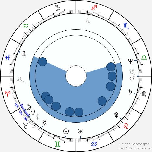 Lynsey de Paul wikipedia, horoscope, astrology, instagram