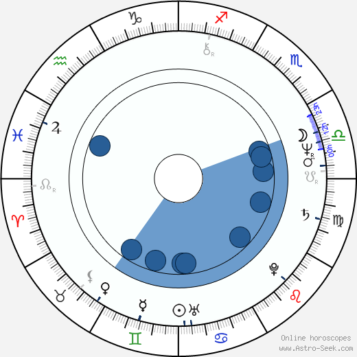 Majda Tusar wikipedia, horoscope, astrology, instagram