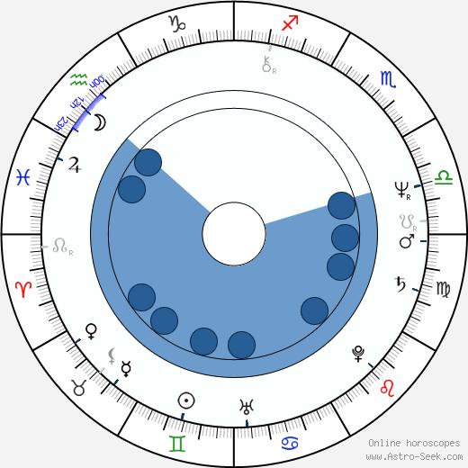 Malcolm Sinclair wikipedia, horoscope, astrology, instagram