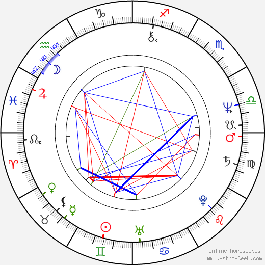 Malcolm Sinclair astro natal birth chart, Malcolm Sinclair horoscope, astrology