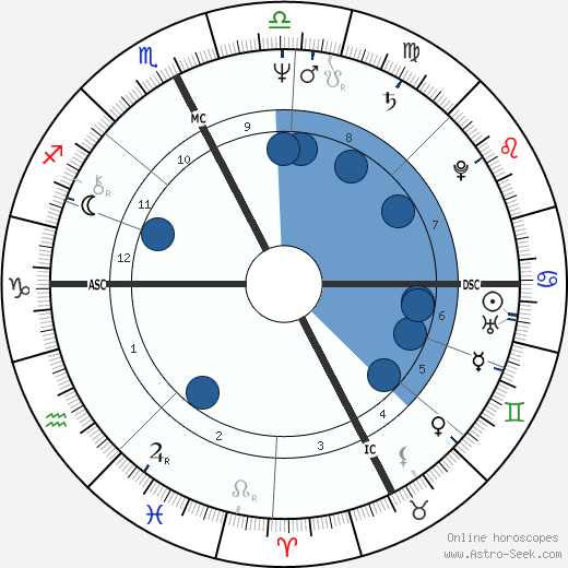 Marco Columbro wikipedia, horoscope, astrology, instagram