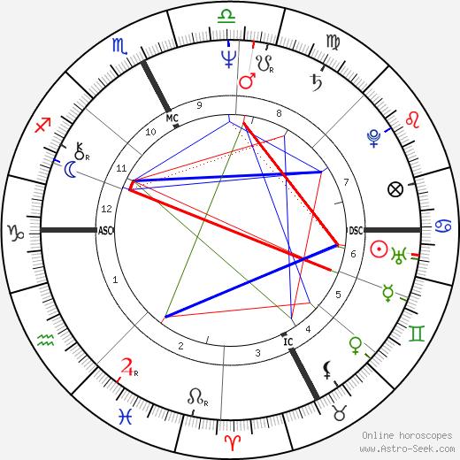 Marco Columbro день рождения гороскоп, Marco Columbro Натальная карта онлайн