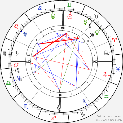 Marianne Bachmaier день рождения гороскоп, Marianne Bachmaier Натальная карта онлайн