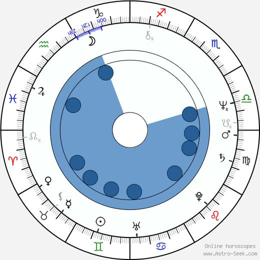 Maurizio Mattioli wikipedia, horoscope, astrology, instagram