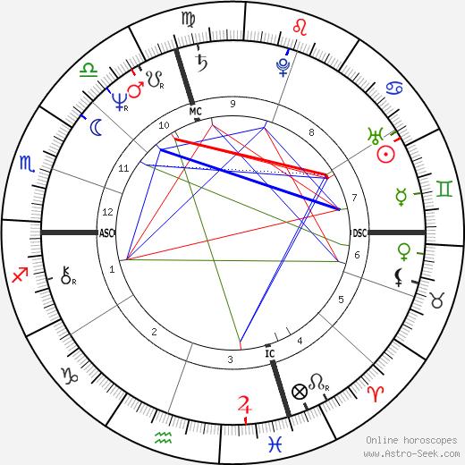 Mercedes Lackey день рождения гороскоп, Mercedes Lackey Натальная карта онлайн