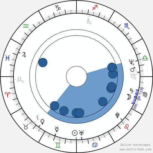 Merci Montello wikipedia, horoscope, astrology, instagram
