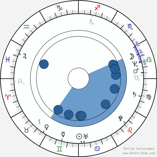 Nancy Allen wikipedia, horoscope, astrology, instagram