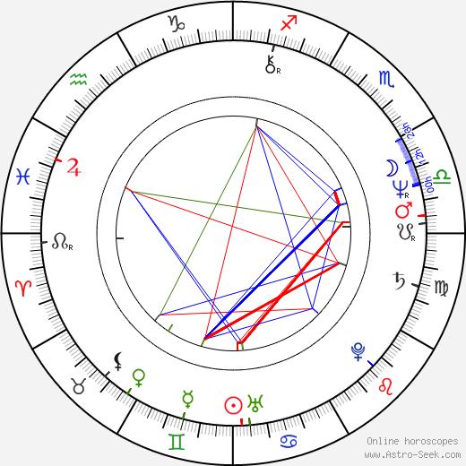 Nancy Allen astro natal birth chart, Nancy Allen horoscope, astrology