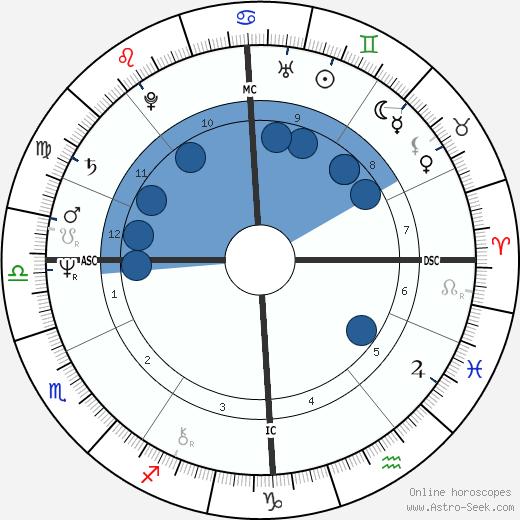 Nicholas Hugh Brown wikipedia, horoscope, astrology, instagram