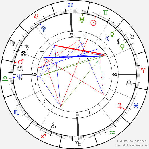 Nicholas Hugh Brown birth chart, Nicholas Hugh Brown astro natal horoscope, astrology