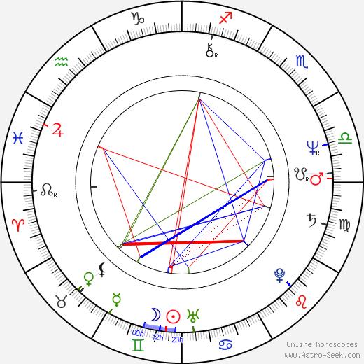 Petr Němec astro natal birth chart, Petr Němec horoscope, astrology