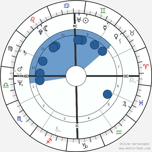Ray Lovelock wikipedia, horoscope, astrology, instagram