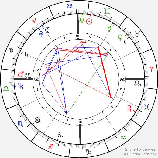 Ray Lovelock birth chart, Ray Lovelock astro natal horoscope, astrology