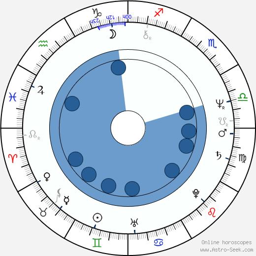 Renáta Doleželová wikipedia, horoscope, astrology, instagram
