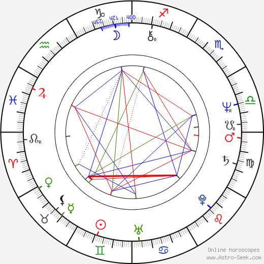 Renáta Doleželová день рождения гороскоп, Renáta Doleželová Натальная карта онлайн