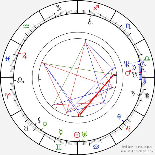 Sally Geeson день рождения гороскоп, Sally Geeson Натальная карта онлайн