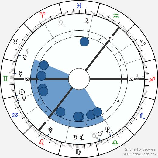 Sharon Maughan wikipedia, horoscope, astrology, instagram