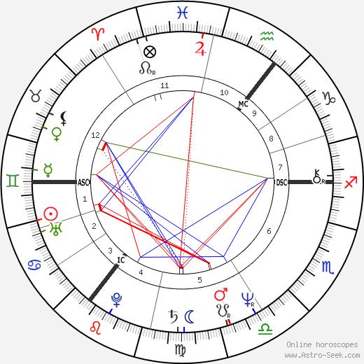 Sharon Maughan день рождения гороскоп, Sharon Maughan Натальная карта онлайн