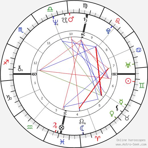 Sonia Braga tema natale, oroscopo, Sonia Braga oroscopi gratuiti, astrologia