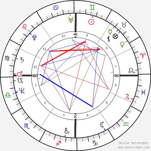 Suzi Quatro tema natale, oroscopo, Suzi Quatro oroscopi gratuiti, astrologia