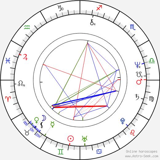 Tahir Niksic birth chart, Tahir Niksic astro natal horoscope, astrology