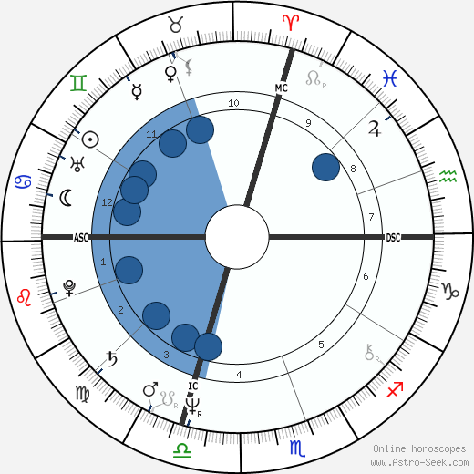 Thomas F. Rose wikipedia, horoscope, astrology, instagram