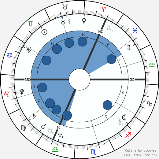 Tom Robinson wikipedia, horoscope, astrology, instagram