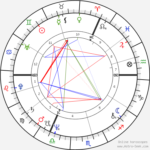 Tom Robinson astro natal birth chart, Tom Robinson horoscope, astrology