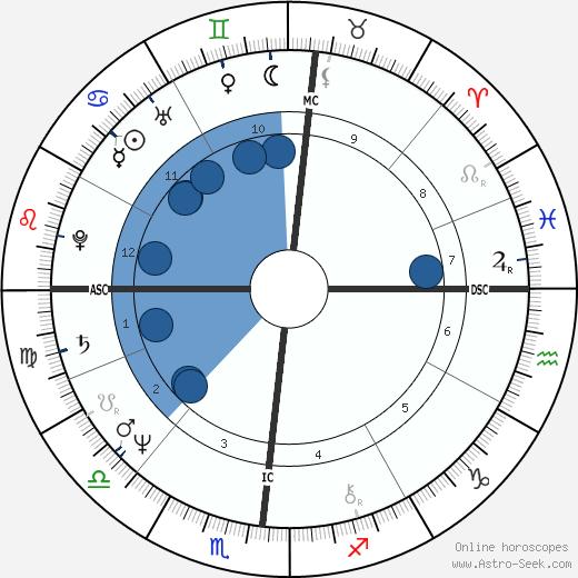 Anne Zamberlan wikipedia, horoscope, astrology, instagram
