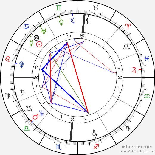 Anne Zamberlan birth chart, Anne Zamberlan astro natal horoscope, astrology