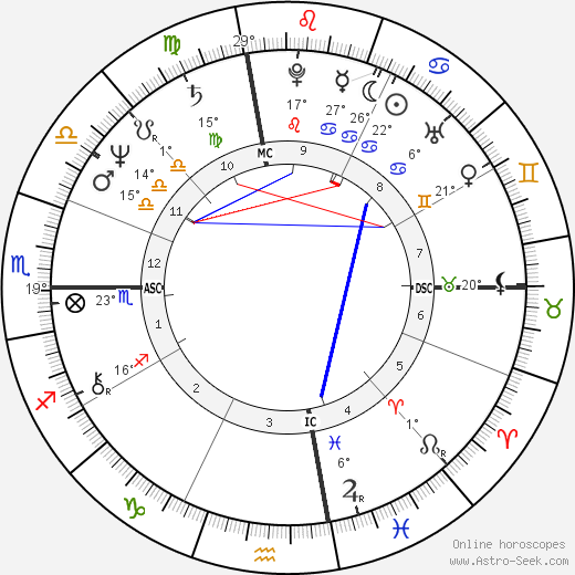 Arianna Huffington birth chart, biography, wikipedia 2019, 2020