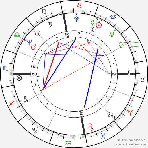 Arianna Huffington astro natal birth chart, Arianna Huffington horoscope, astrology