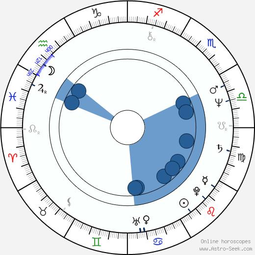 Béatrice Agenin wikipedia, horoscope, astrology, instagram