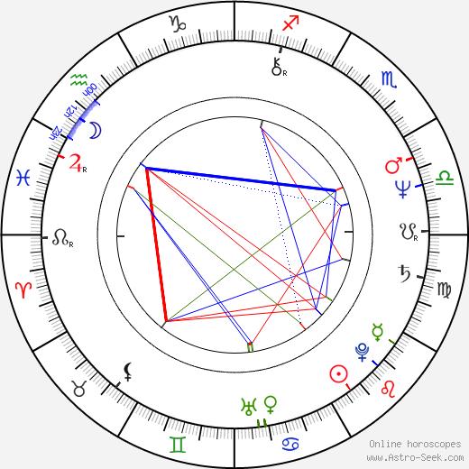 Béatrice Agenin birth chart, Béatrice Agenin astro natal horoscope, astrology