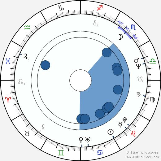 Belinda Montgomery wikipedia, horoscope, astrology, instagram