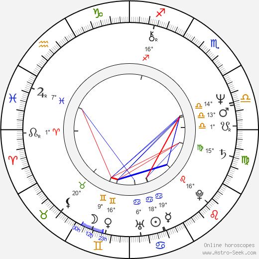 Bruce McGill birth chart, biography, wikipedia 2019, 2020