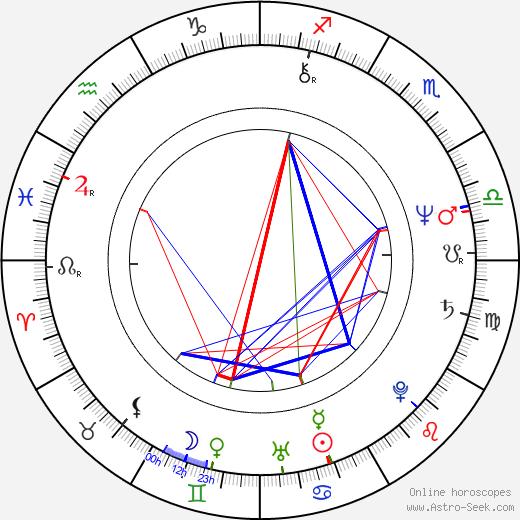 Bruce McGill astro natal birth chart, Bruce McGill horoscope, astrology