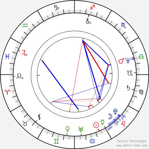 Camille Saviola astro natal birth chart, Camille Saviola horoscope, astrology