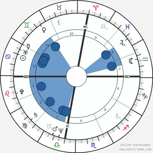 Chris Mancini wikipedia, horoscope, astrology, instagram